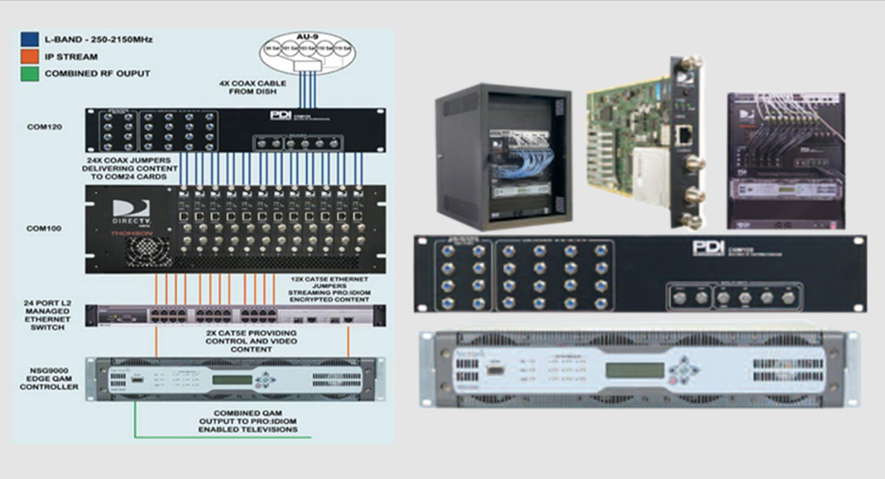 Com1000 Pro:Idiom HD Headend System for Hotels from DIRECTV