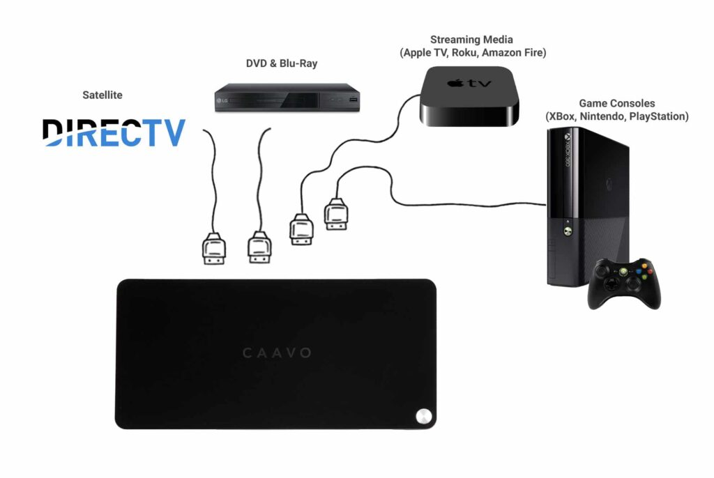 CAAVO TV-connected engagement system works with Existing TV Infrastructure including DIRECTV, Apple TV, ROKU, and amazon Fire - From Its All About Satellites 800-951-1979